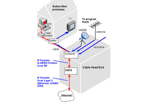 cable internet wiring diagram for wiring diagramcable internet wiring diagram for